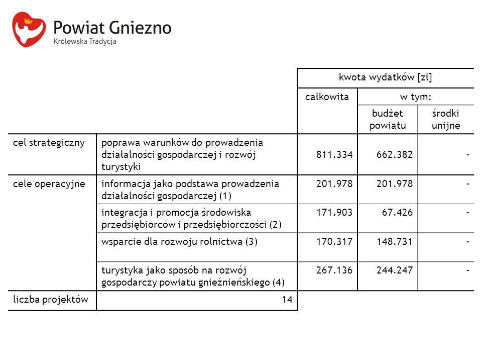 kwota wydatków [zł] całkowita. w tym: budżet powiatu. środki unijne. cel strategiczny.